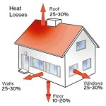 Where air loss can happen in homes and decrease r-value