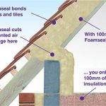 The sealing effect of spray on insulation